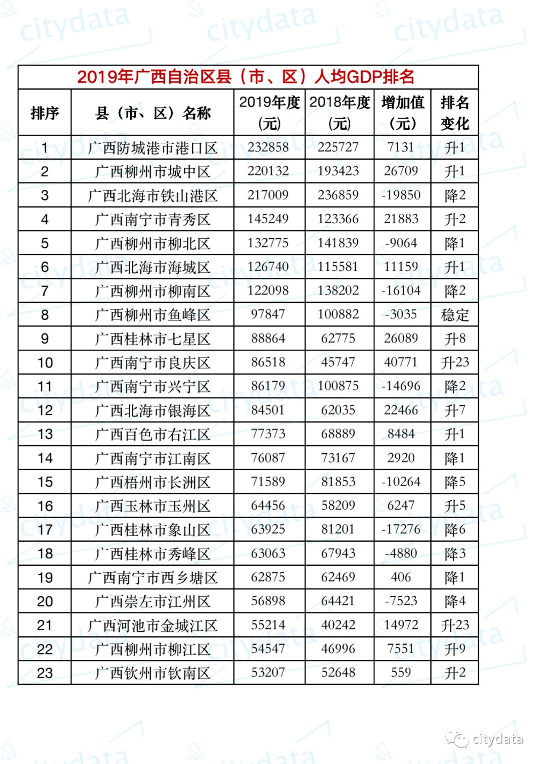 上林县人均gdp排名_5年广西各县gdp人均