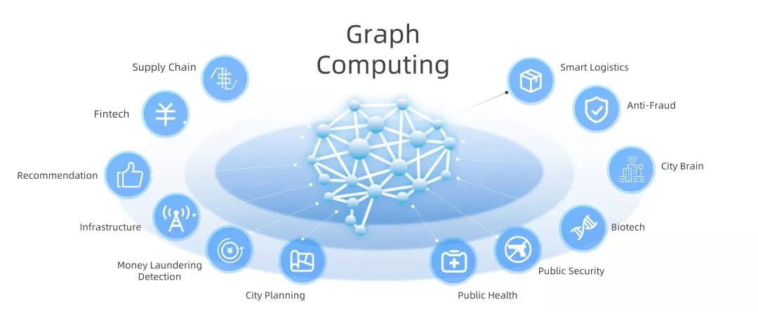一文了解阿里一站式图计算平台GraphScope