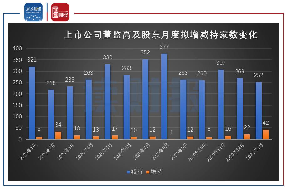 【读财报】1月重要股东拟增减持动态:拟增持家数环比上升超九成