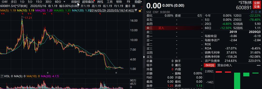 3万股东今夜难眠:*ST秋林股价暴跌逾90%,百年老店退市板上钉钉