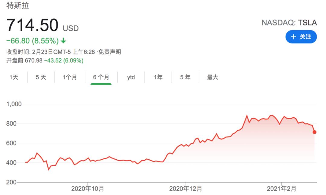 原创             投资15亿买比特币,如今资产缩水150亿,马斯克炒币玩脱了