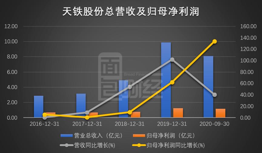 天铁股份拟定增8.1亿元:业绩持续增长,现金流存潜在风险