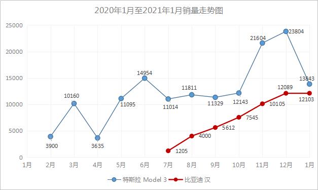 国货崛起!比亚迪韩销量稳步增长,未来有望与特斯拉Model 3持平