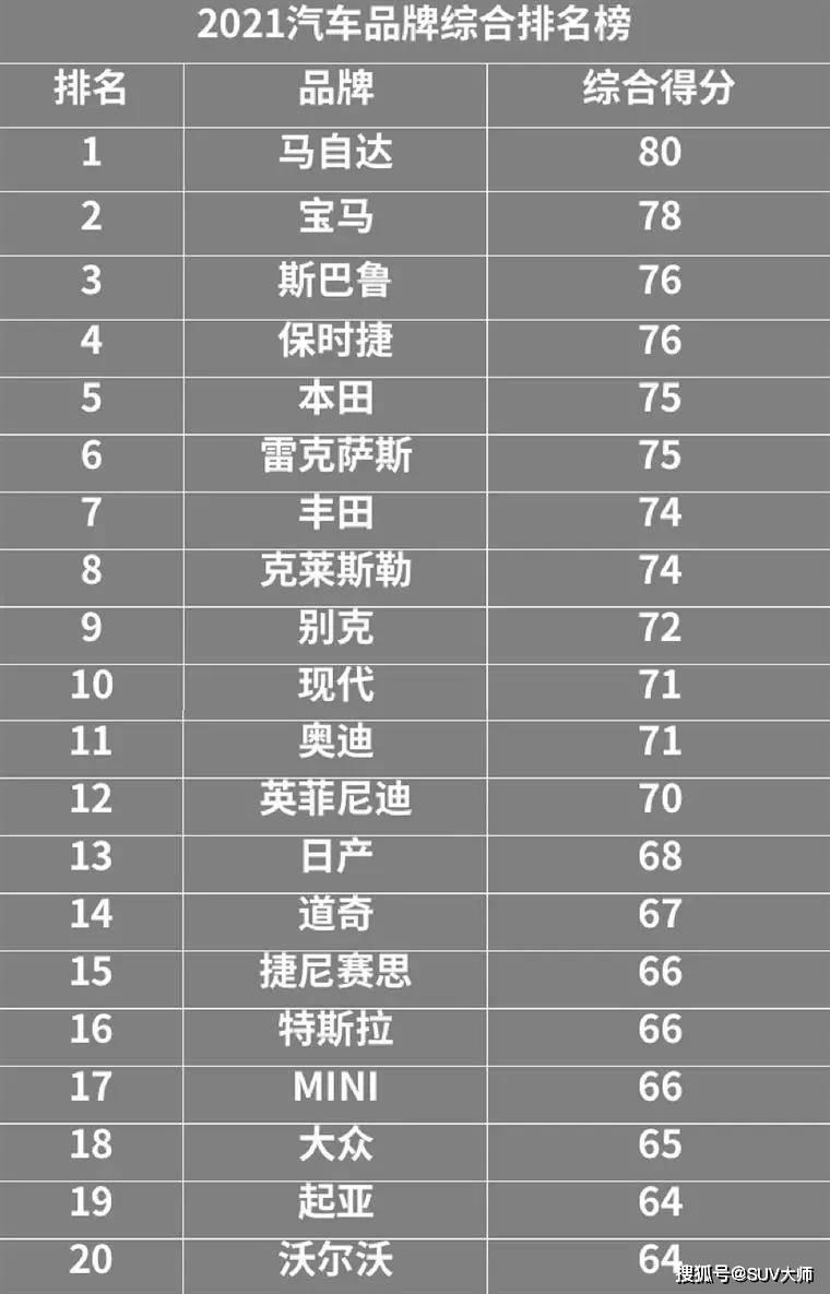 原2021年汽车品牌榜单出炉,丰田排名第七,马自达登顶