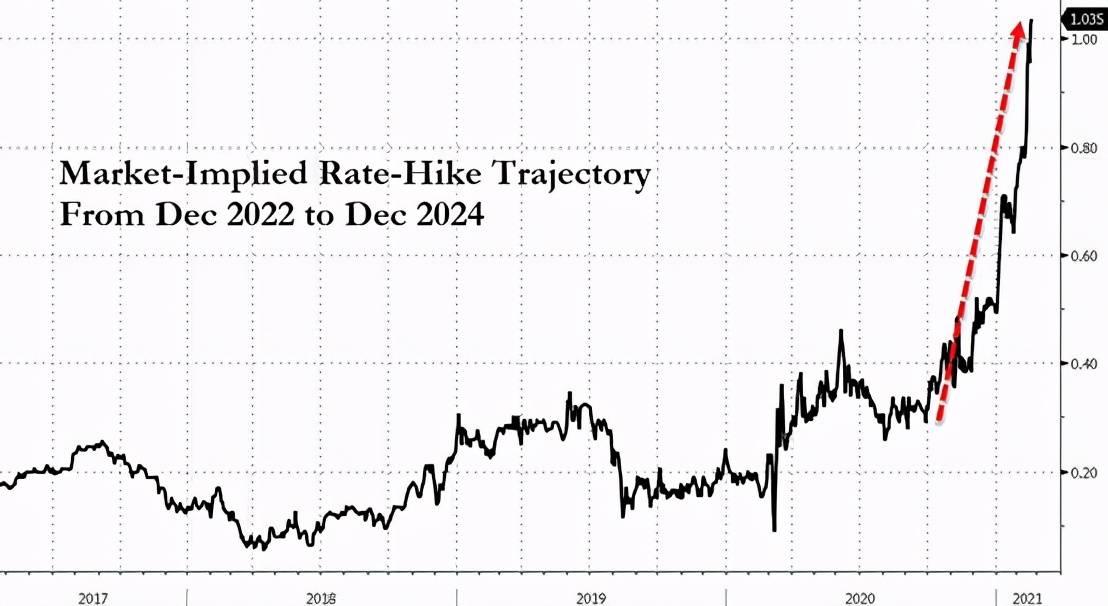 美债收益率再飙升100个基点?野村:风险资产将大屠杀,抛售立即在股市上演