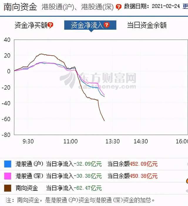 港股崩了?香港计划上调印花税,恒生科技指数跌超5%,南向资金净流出超60亿元
