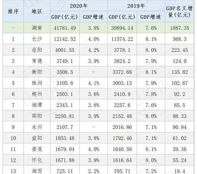 邵阳gdp总量_2017年湖南德阳统计公报 GDP总量3132亿 常住人口721万 附图表(3)