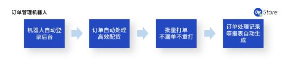 【UB Store揭秘:如何应用RPA,快速超越你的电商对手? 】图3