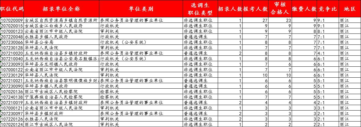 丽江市人口数量_昨日丽江古城启动三级预警瞬时游客人数达71676人!