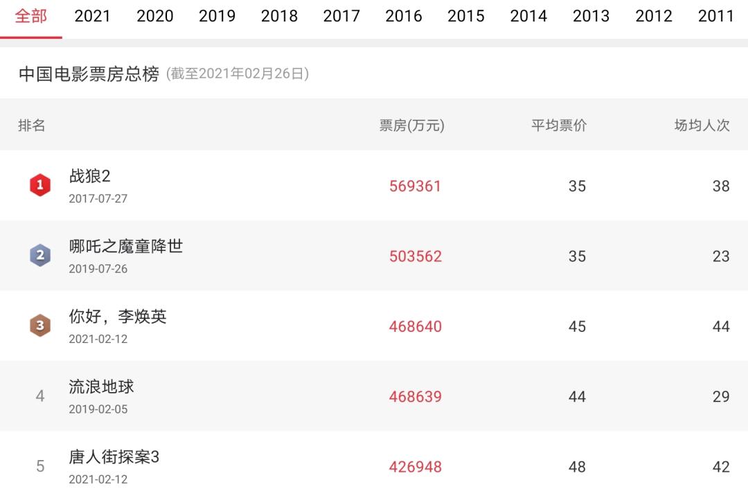 《李焕英》超《流浪地球》成影史票房第三,反被说是国产片的悲哀