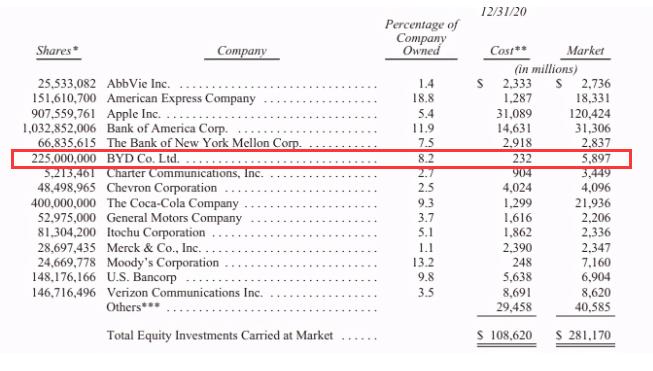 去年,比亚迪涨成了巴菲特十大重仓股