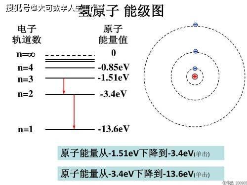 狄拉克方程:量子力学与狭义相对论的第一次融合  第28张