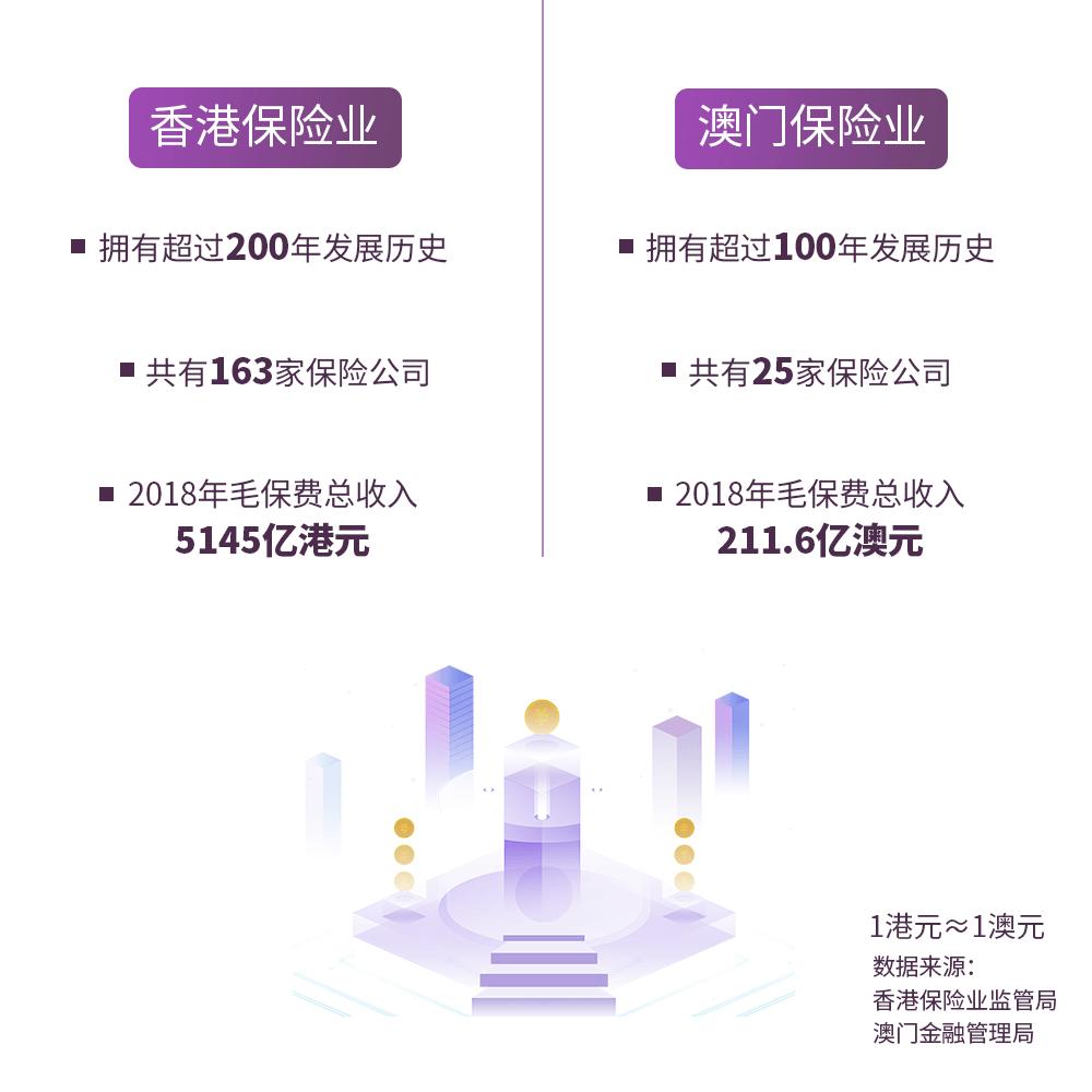 澳门保险和香港保险是一样吗?