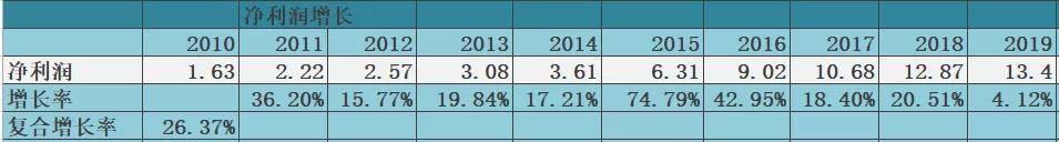 价值解析:宋城演艺(300144)目前价格是否值得介入?