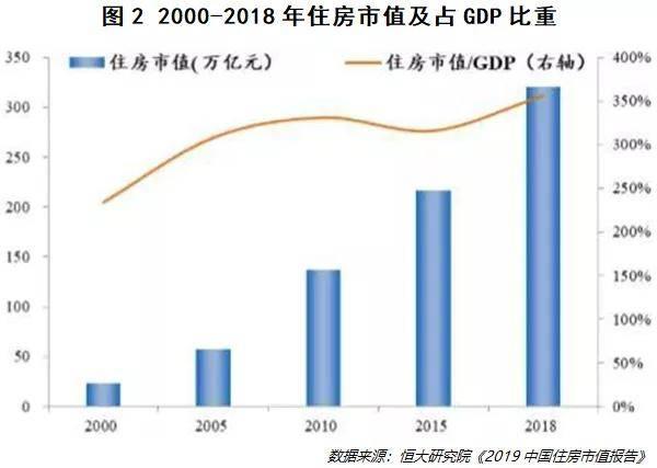 2020厦门房地产占gdp比重_全国30典型城市房地产占GDP比重发布 厦门超20 居第14