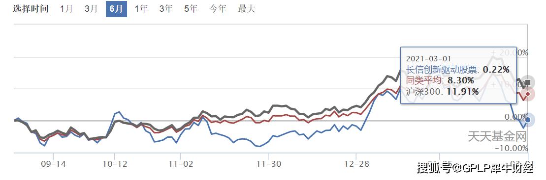 长信创新驱动股票基金频繁更换基金经理 如今规模不足0.5亿元