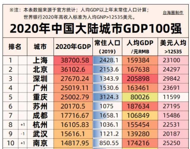 2020年gdp排名_2020年世界gdp排名