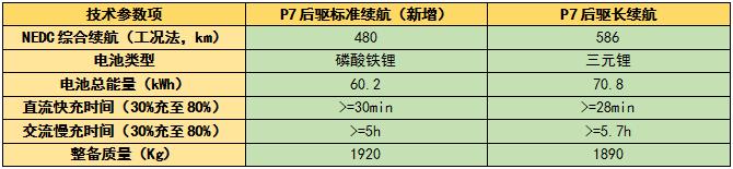 丰富多元需求 小鹏推出P7后驱标准续航车型
