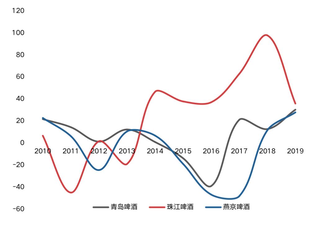 啤酒销量下降4.7%!偏居华南珠江啤酒全国化之路道阻且长