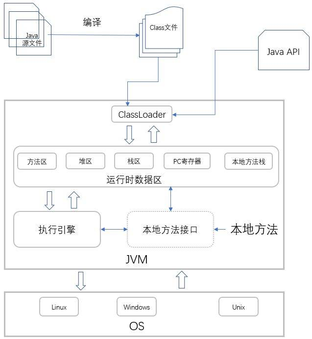 简述java程序的运行原理
