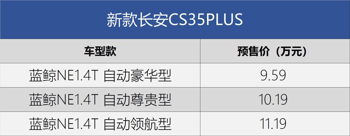 性价比提升 新款长安CS35PLUS预售9.59万元起