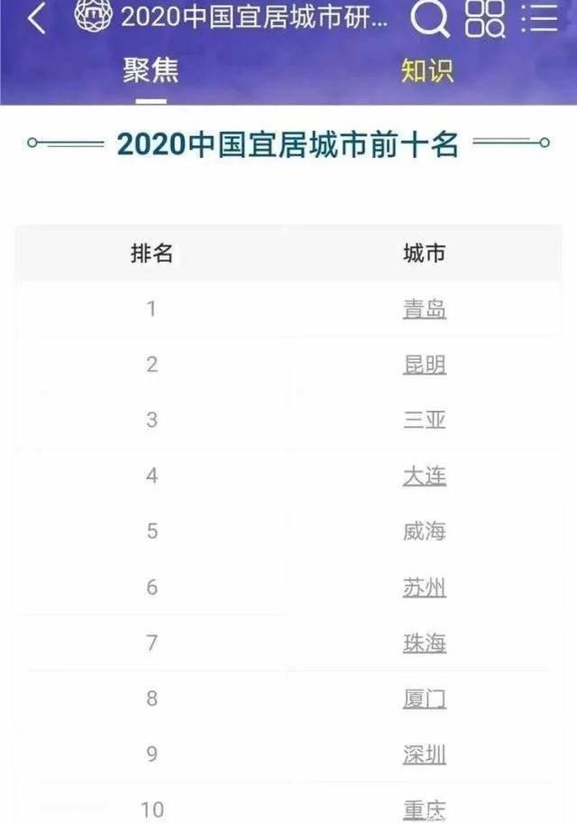 2020中国十大宜居城市:南方7座城市上榜,但第一名却来自于北方