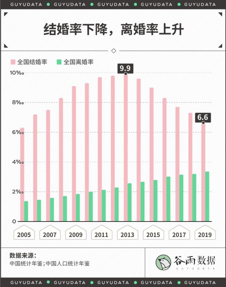 婚姻会不会使GDP下降_十堰人越来越不爱结婚了 原因竟然是(2)