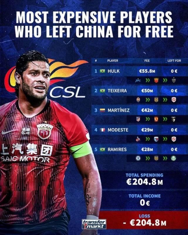 中国足球的损失!外媒评中超五大自由身离队球员,4队净亏15.8亿!