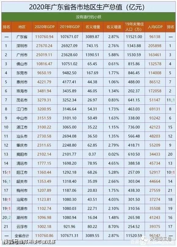 普宁市2020年gdp是多少_2021全国百强县市昆山连续17年位榜首,而广东仅有两县上榜