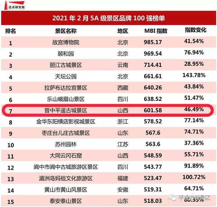 """平遥古城景区连续9个月荣登全国5A级景区""""百强榜""""前十_历史"""