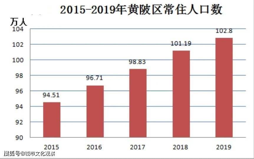黄陂的gdp是多少_前三季度数据出炉,黄陂坐稳了武汉新城区GDP第一的位置了吗
