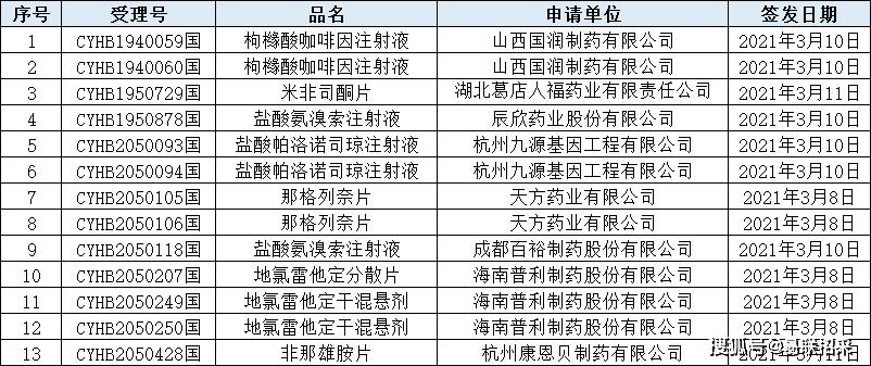 制药gdp文件指什么_2016年中国医药行业发展概况及市场集中度分析