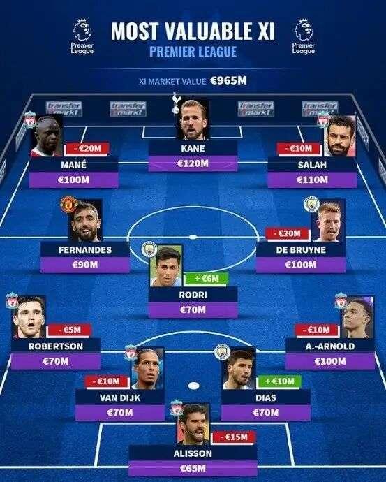 原创             战绩差身价高!英超身价最贵11人,利物浦就有6人