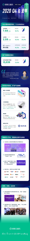 容联云发布2020年财报,预计2021Q1营收增长超45%