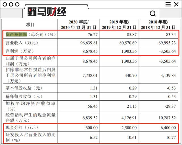 负债率75%仍分红近亿元!长城、威马供应商远峰科技冲击科创板