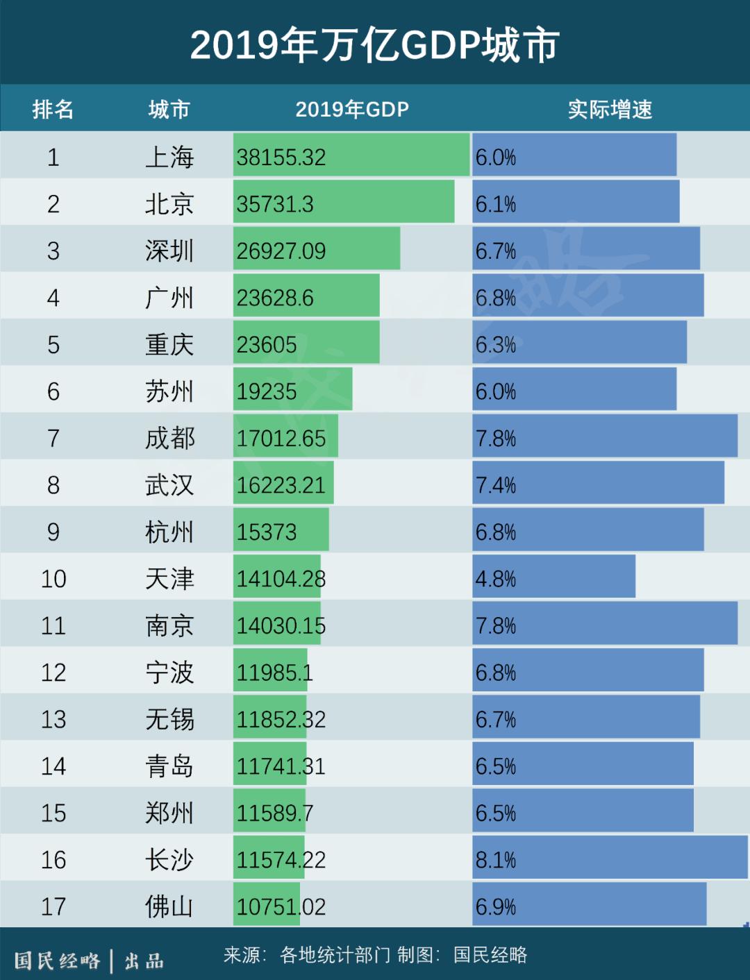 南方卫视北方gdp排名_南强北弱 北京成全国十强唯一北方代表,北方真的不行了