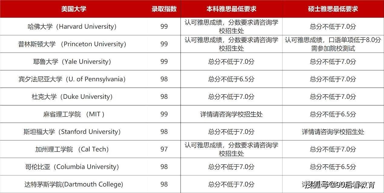 美本国际学生下降13.89%,藤校申请量却迎暴涨,3分GPA如何申请?