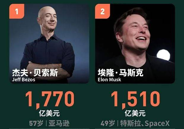 2021年全球亿万富豪榜:贝索斯蝉联首富,中国人最高排名第13  第1张
