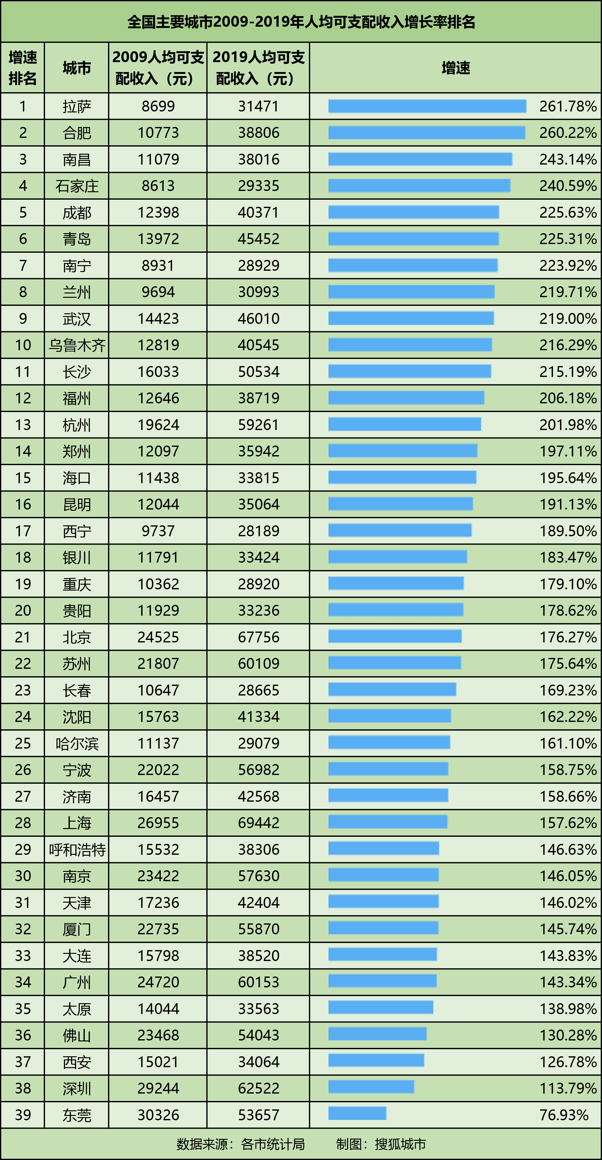 苏州人均可支配收入_人均可支配收入