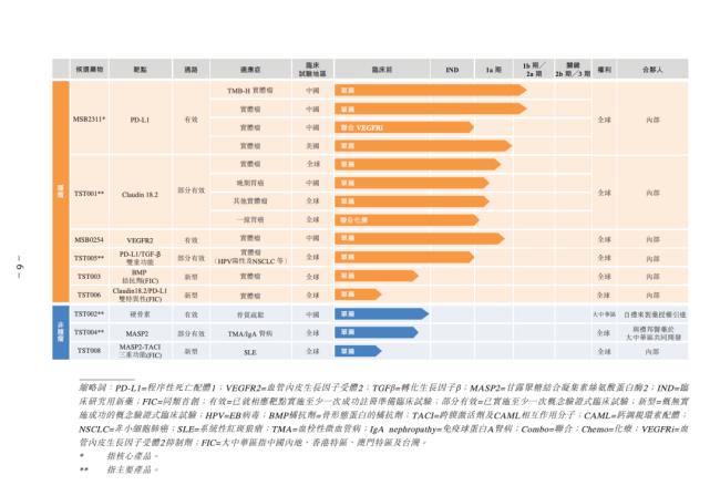【创胜集团赴港IPO:押宝新药研发,招股书含77页风险警示】