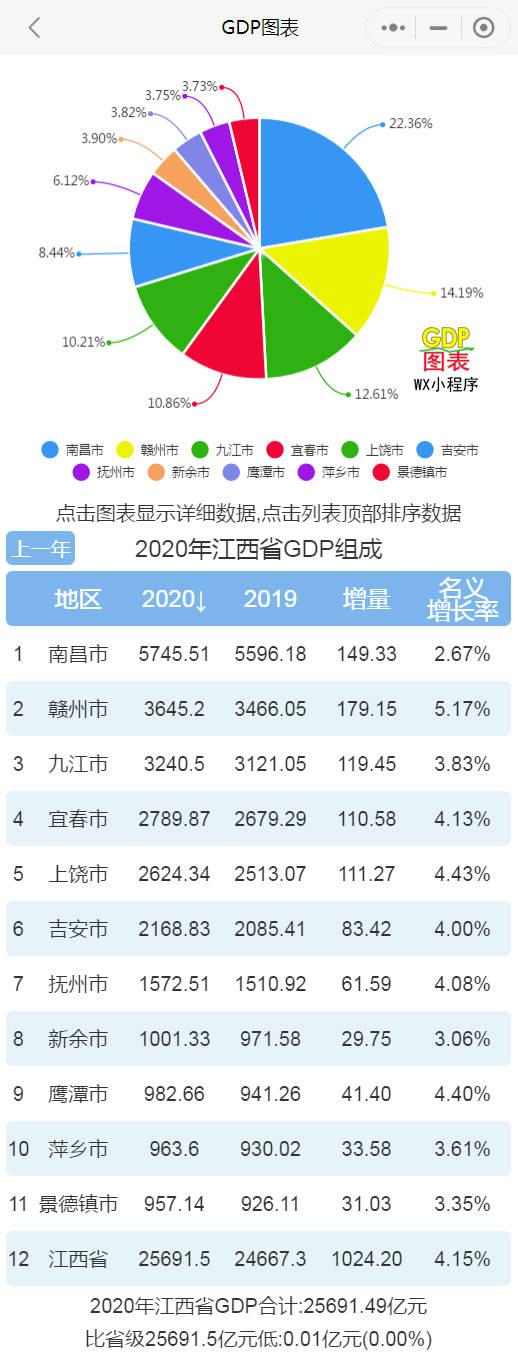 2020江西省gdp_2020年江西各市七普人口和人均GDP,南昌十年增长四分之一