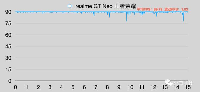 性能大揭秘!真我GT Neo玩游戏不卡顿的原因找到了,这几点很关键