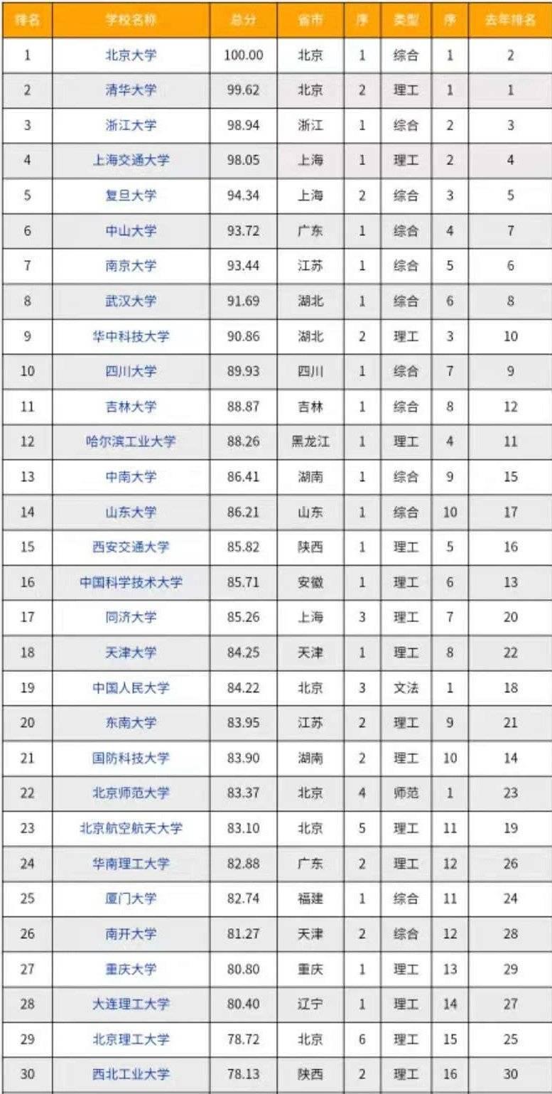 【院校选择】最新研究生教育高校排名来了!