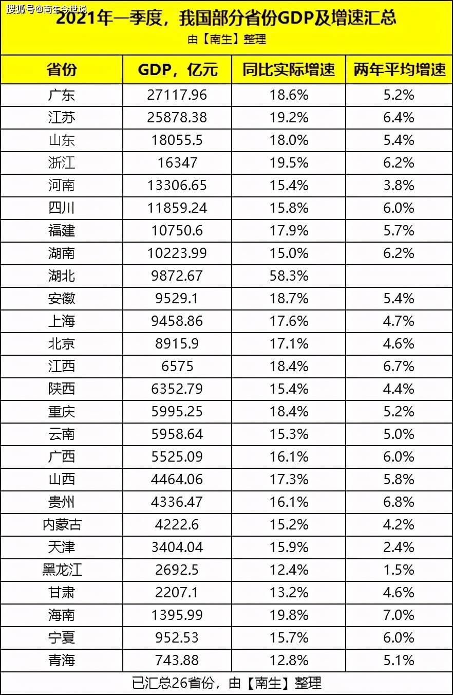 2017年一季度gdp上海_重庆今年一季度GDP接近6000亿,较天津市经济总量约相差多少?