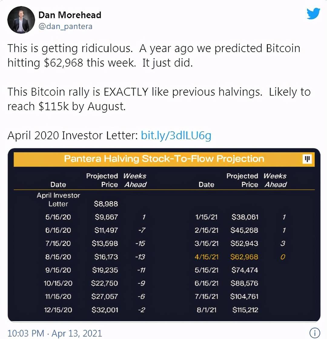 比特币大跌20%至4.8万美元!分析师更看好了,年底涨至10万美元