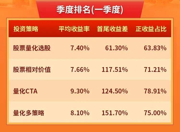 "CTA赢过股票多头?""前海金帆奖""量化私募大赛季度榜单揭晓"