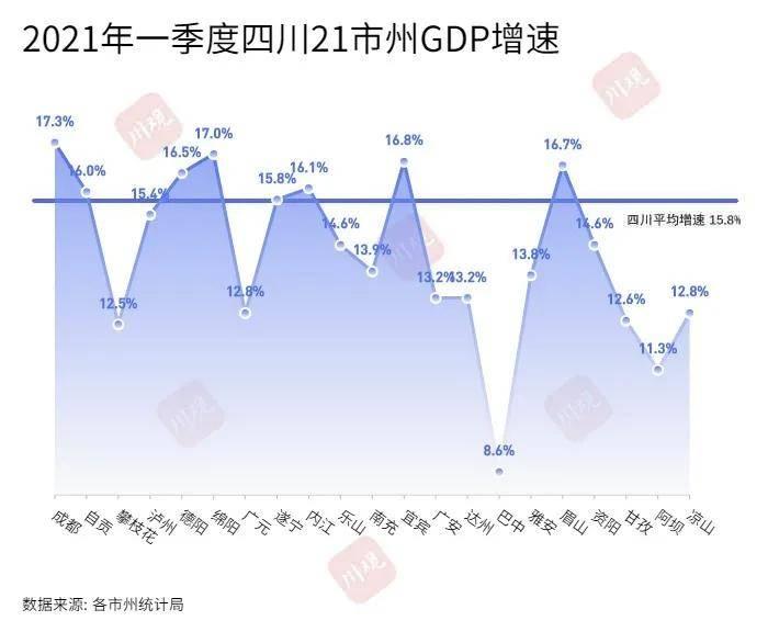 泸州四县三区人均gdp_泸州,在四川算富裕城市,还是贫穷城市
