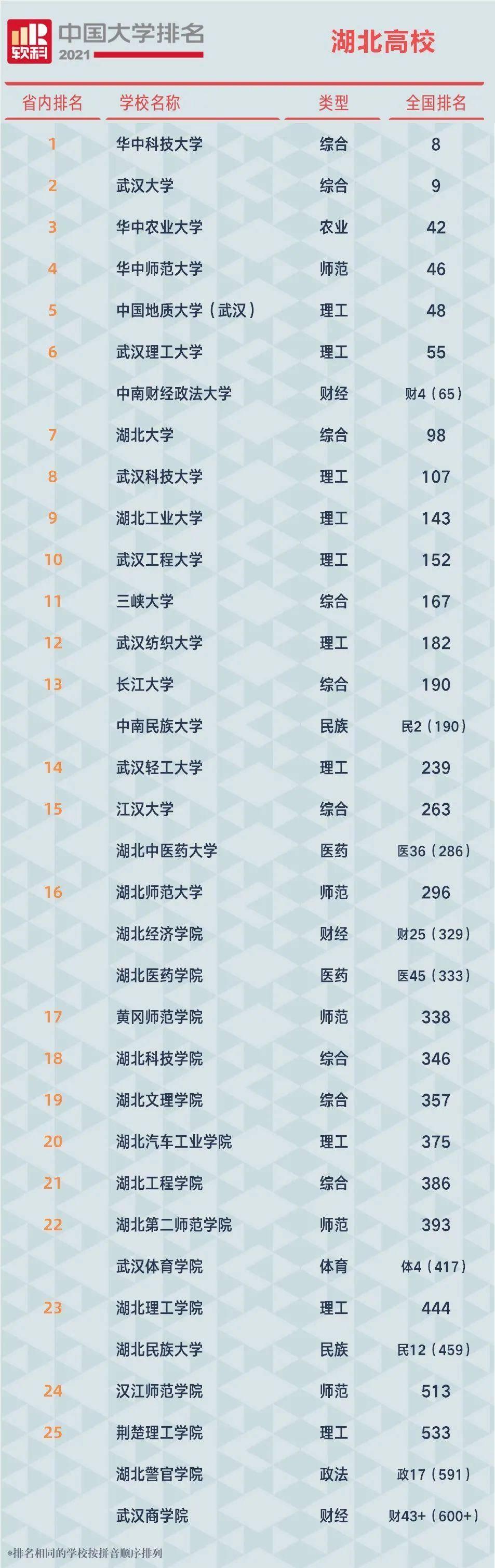 中国大学排名出炉,湖北第一是……我猜你能脱口而出  第1张