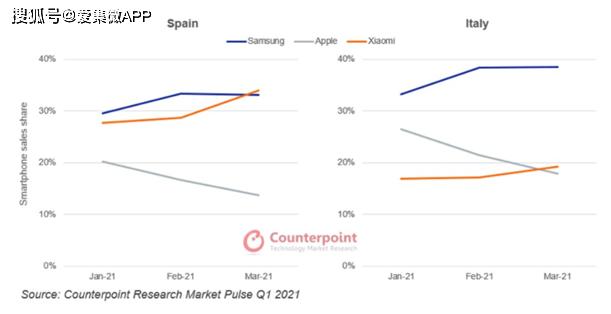Counterpoint :欧洲智能手机市场正在复苏,三星是Q1主要赢家