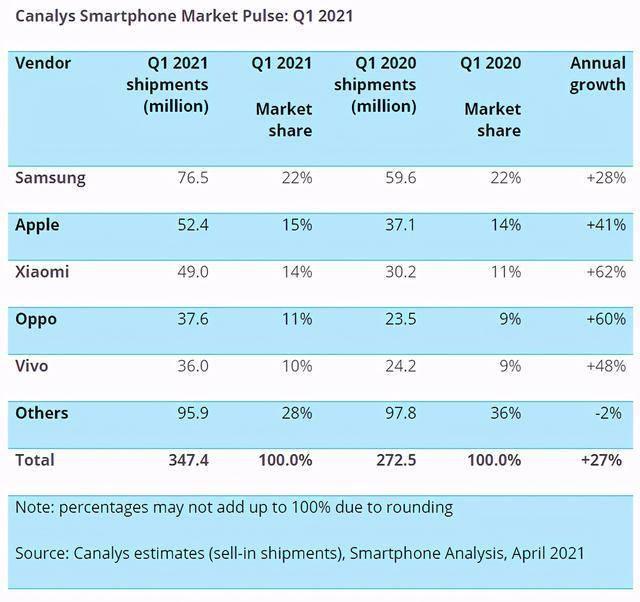 """原创             手机行业最新出货量前五排名:苹果重回第二,华为遗憾""""出局"""""""